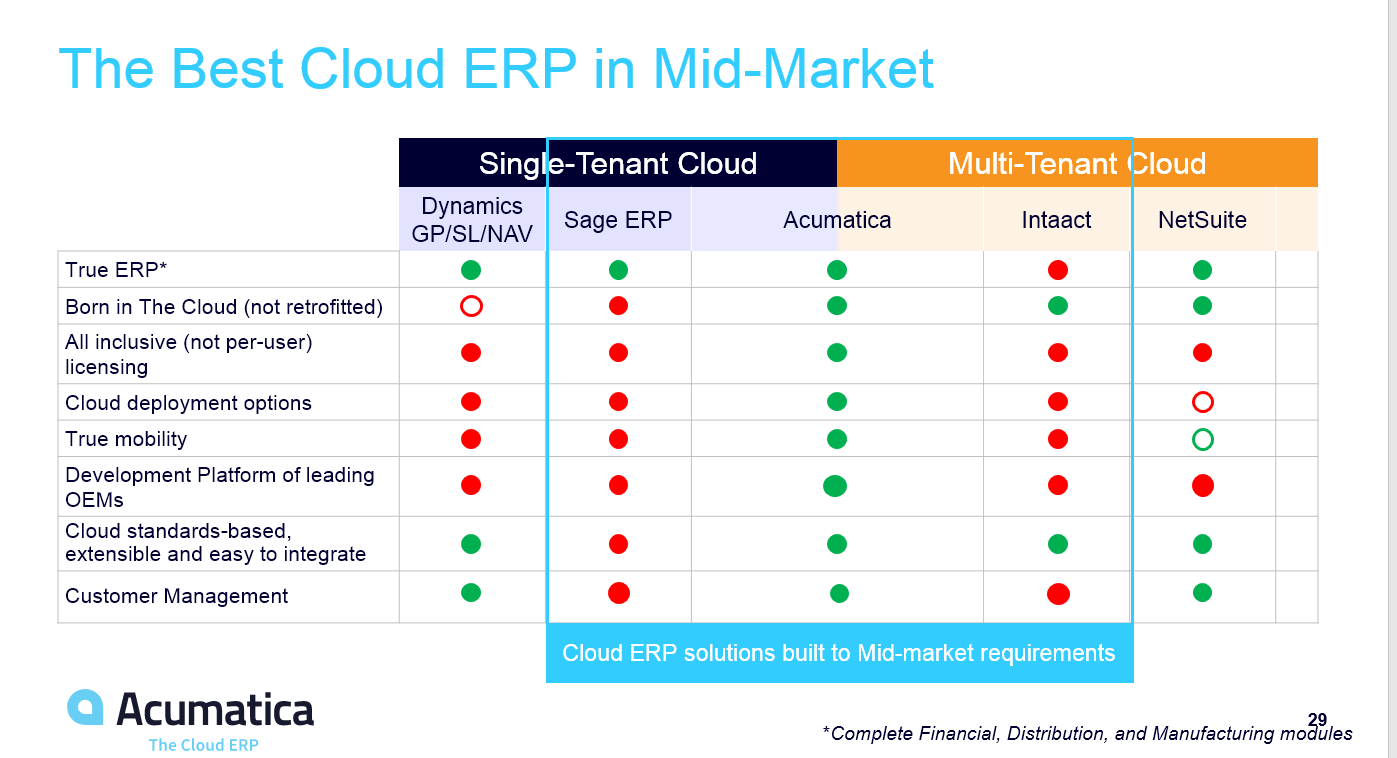 Acumatica - The Best Cloud ERP in Mid-Market
