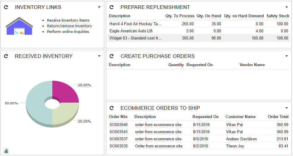 Effective Merchandizing – Actionable Dashboards and Reports
