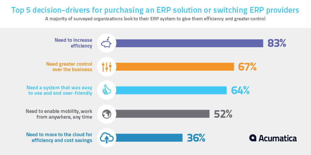 Top 5 Decision Drivers for Purchsing ERP Solution