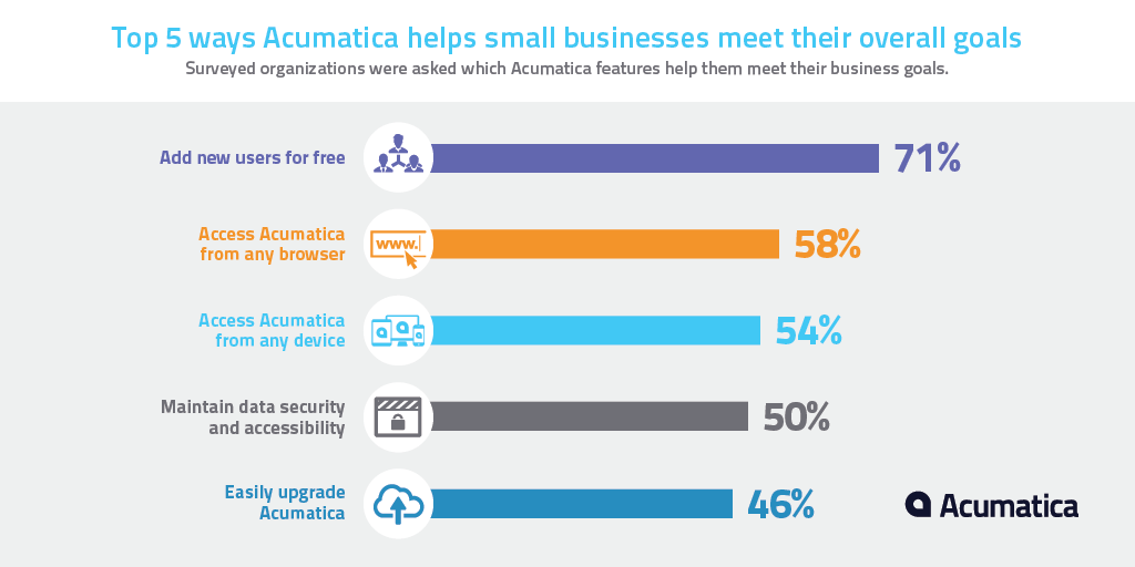 Top 5 ways Acumatica helps SMB