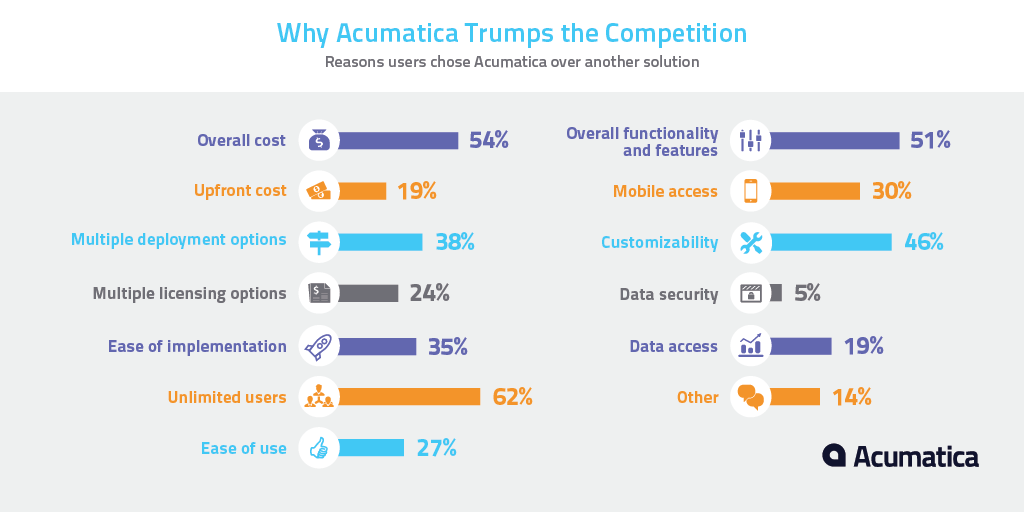 Why Acumatica Trumps the Competition