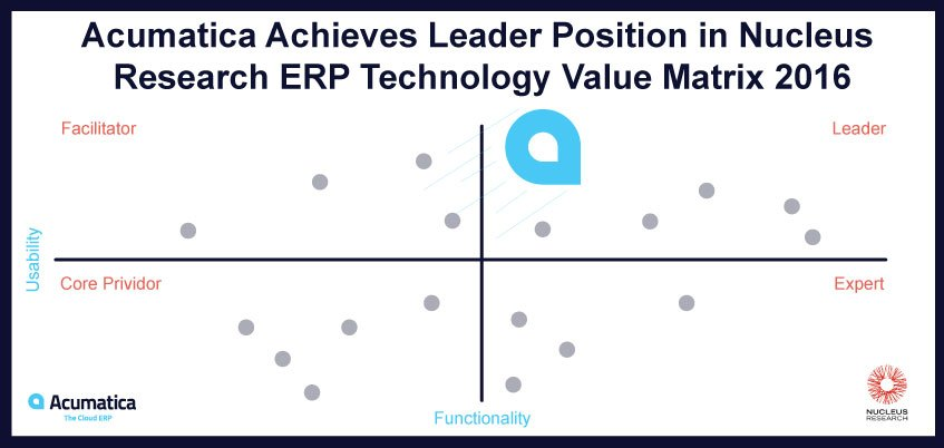 Acumatica Achieves Leader Position in Nucleus Research ERP Technology Value Matrix 2016