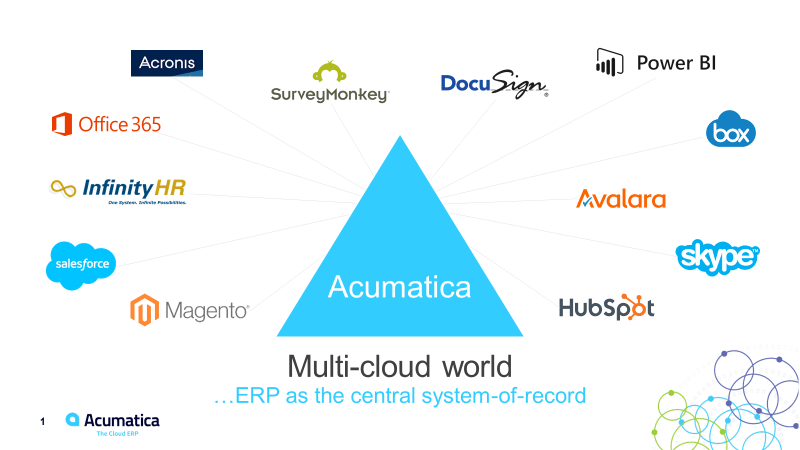 Acumatica MultiCloud World