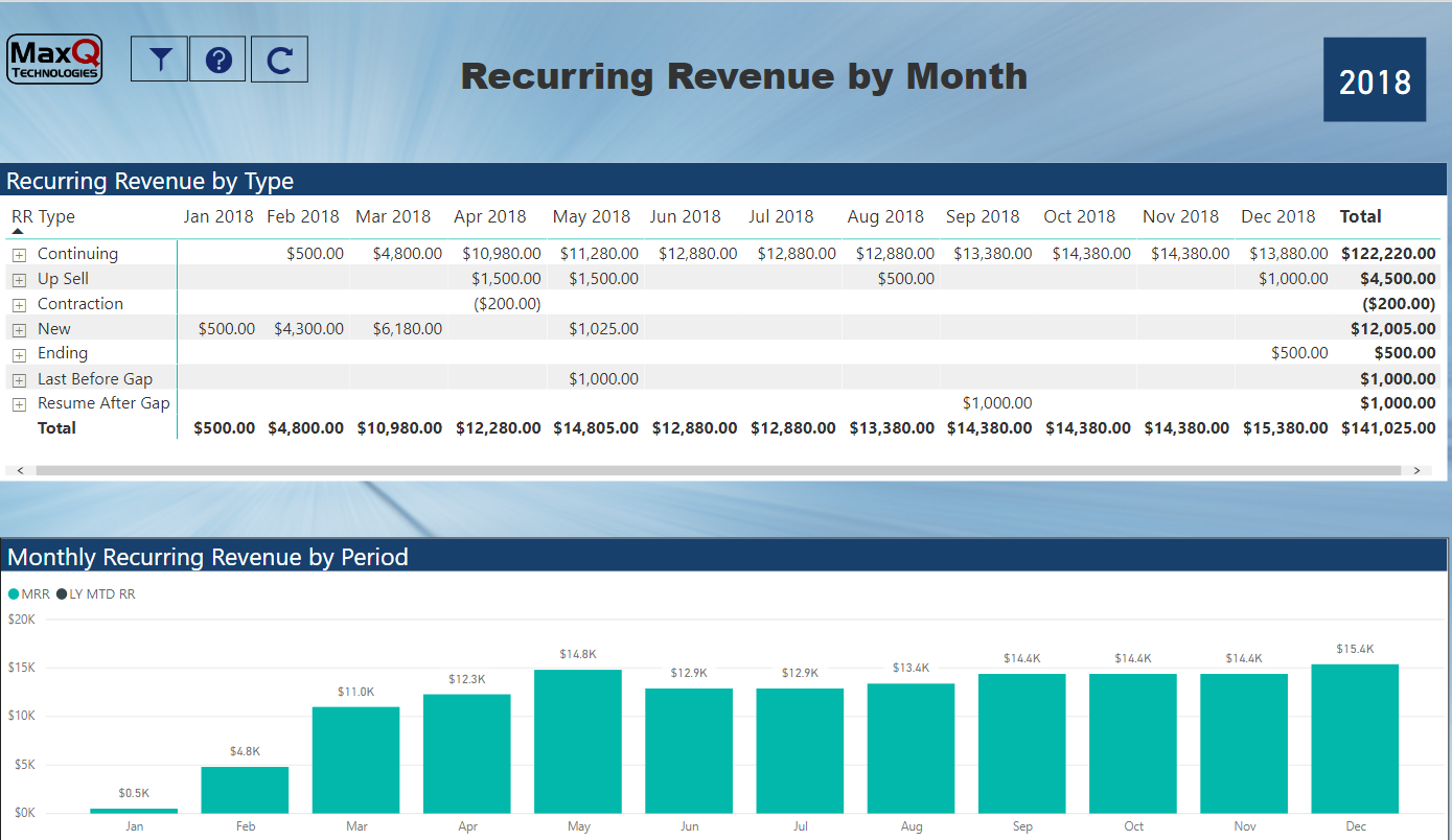 Recurring Revenue by Month