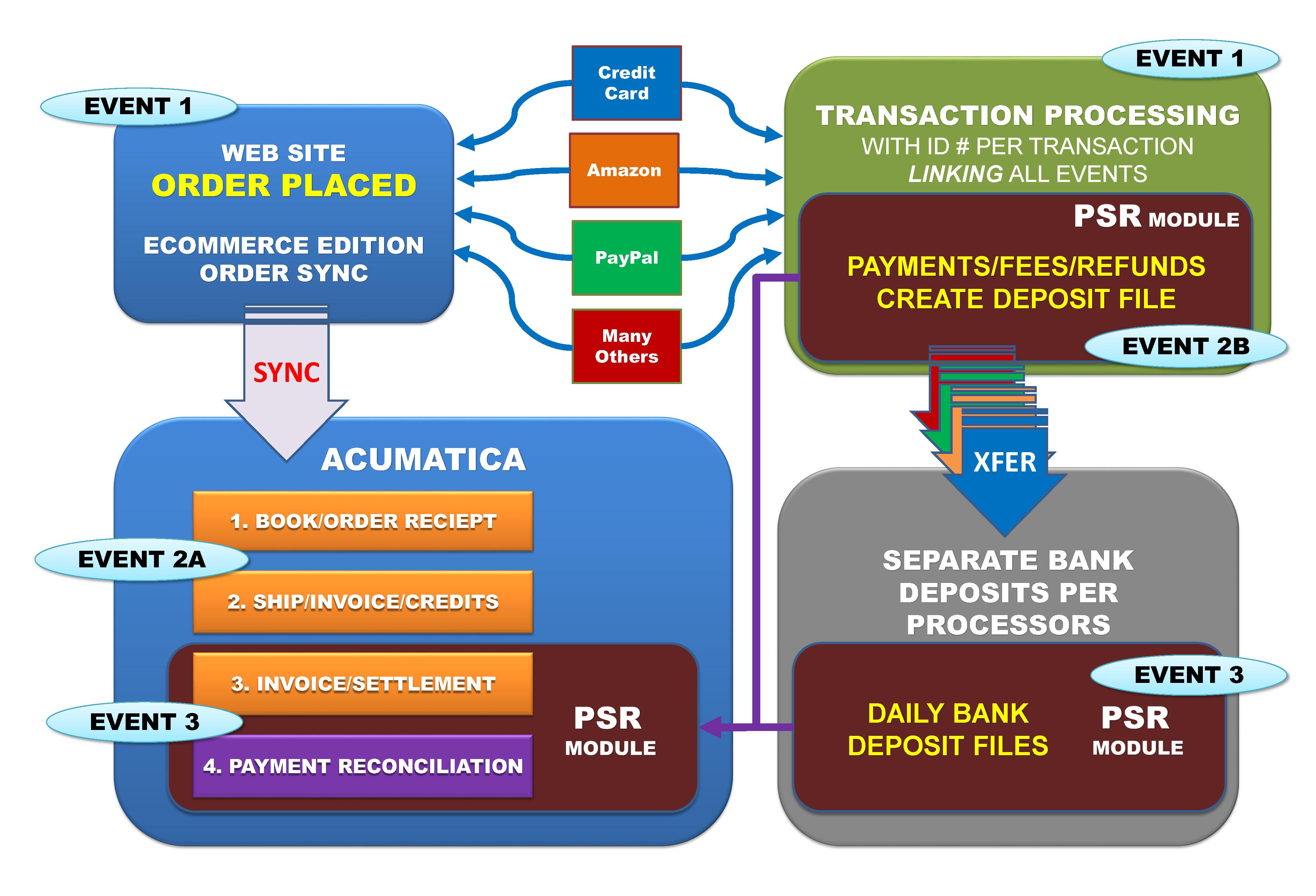 PSR Data Flow Diagram