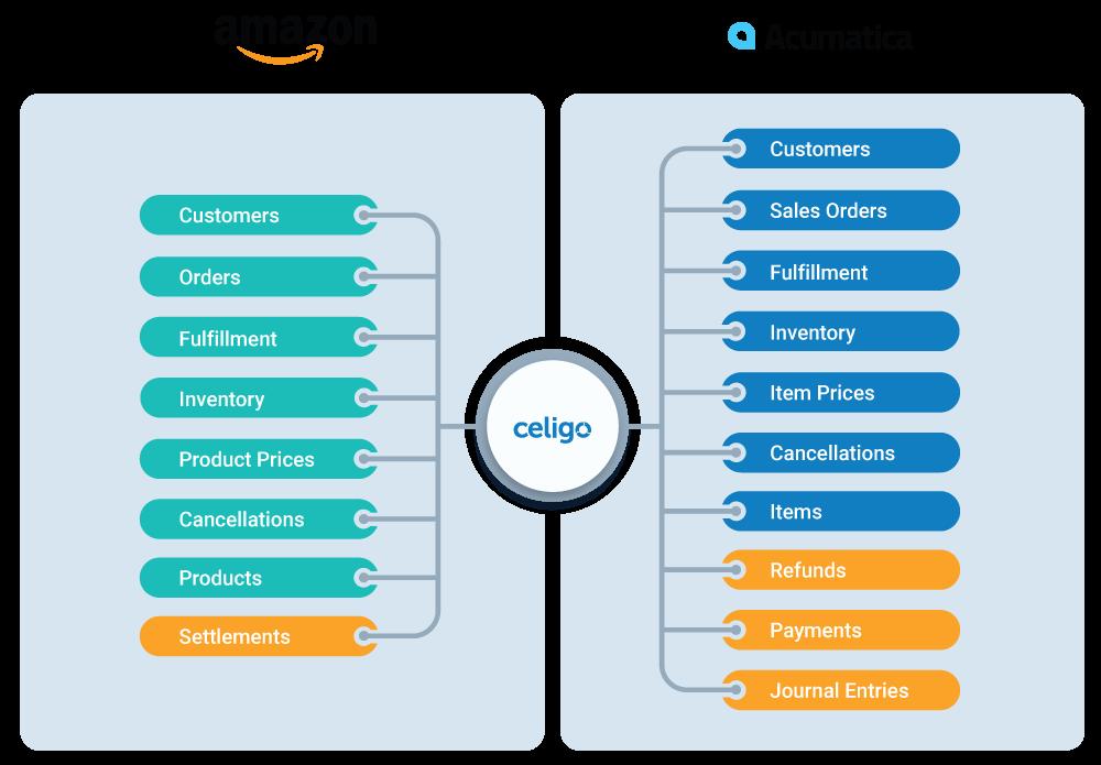 Amazon-Acumatica Quickstart Bundle flows