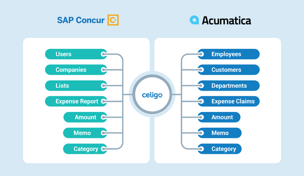 Expense flows for the Acumatica-SAP Concur Quickstart Bundle