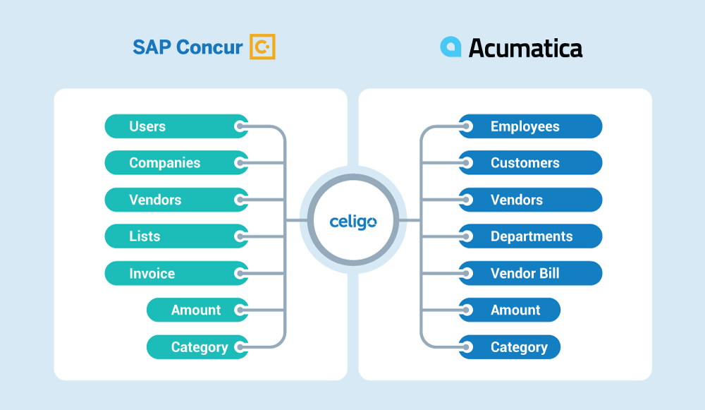 Invoice flows Acumatica-SAP Concur Quickstart Bundle
