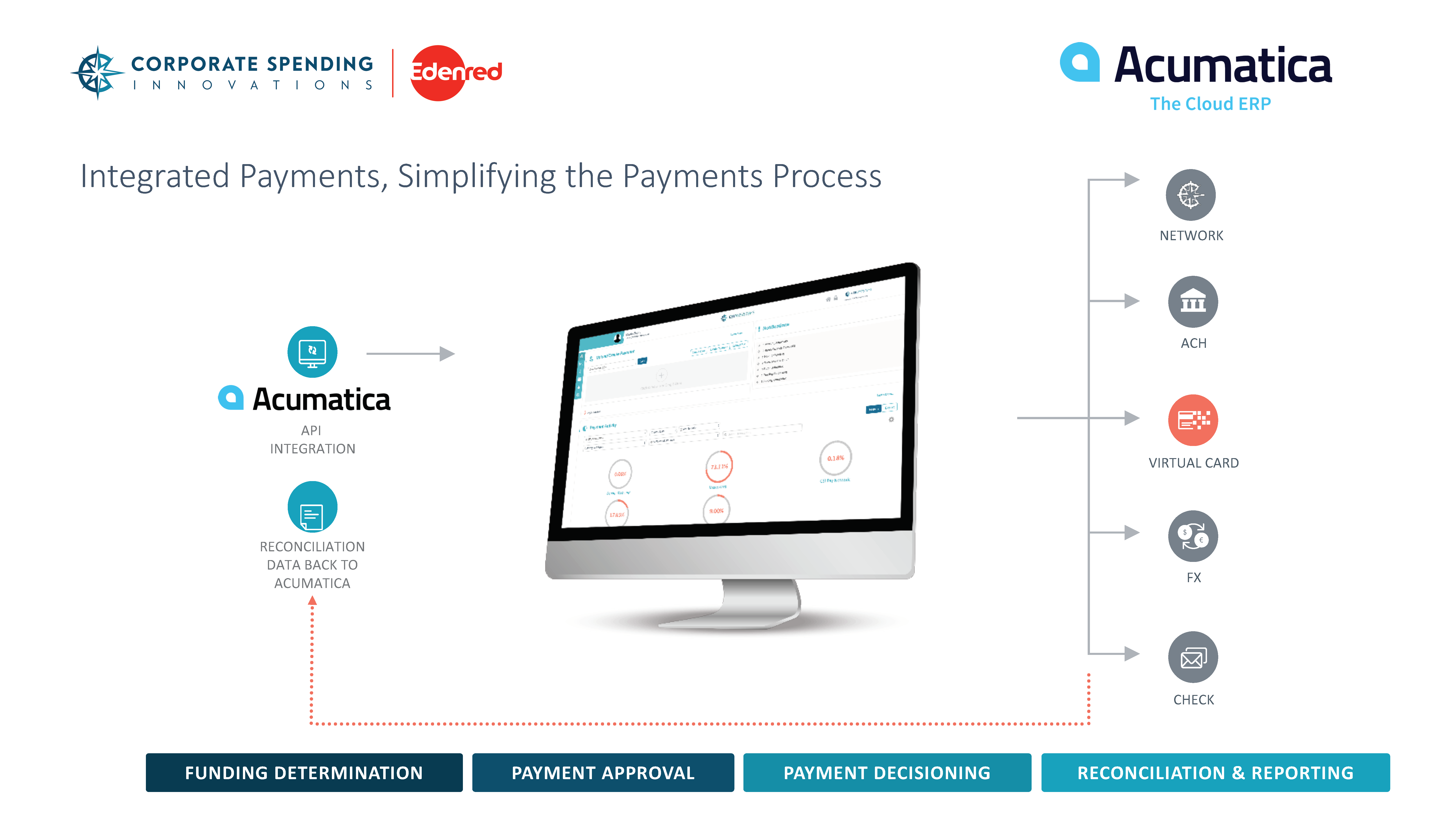 Integrated Payments Process