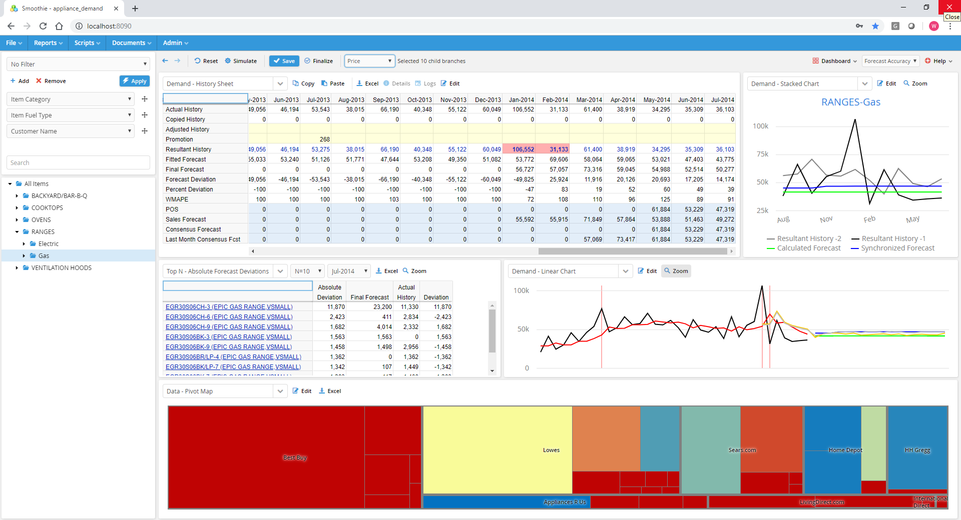 Forecast Performance Monitoring