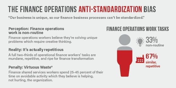 Finance Operations