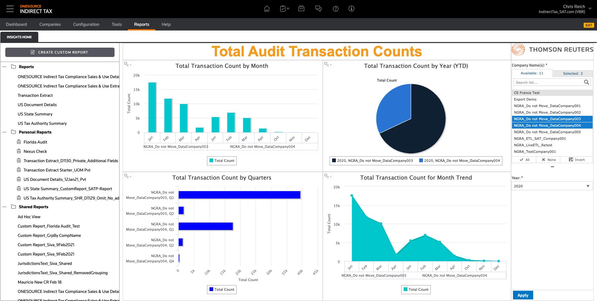 Total Audit Transaction Counts