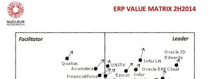 Nucleus Research Puts Acumatica Closer to Leader Quadrant in Latest Technology Value Matrix