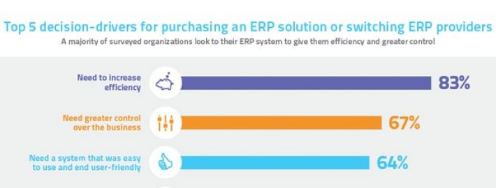 5 Common Misconceptions about ERP Software, Part 1