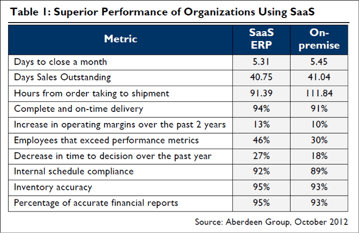 Superior performance of organizations using SaaS