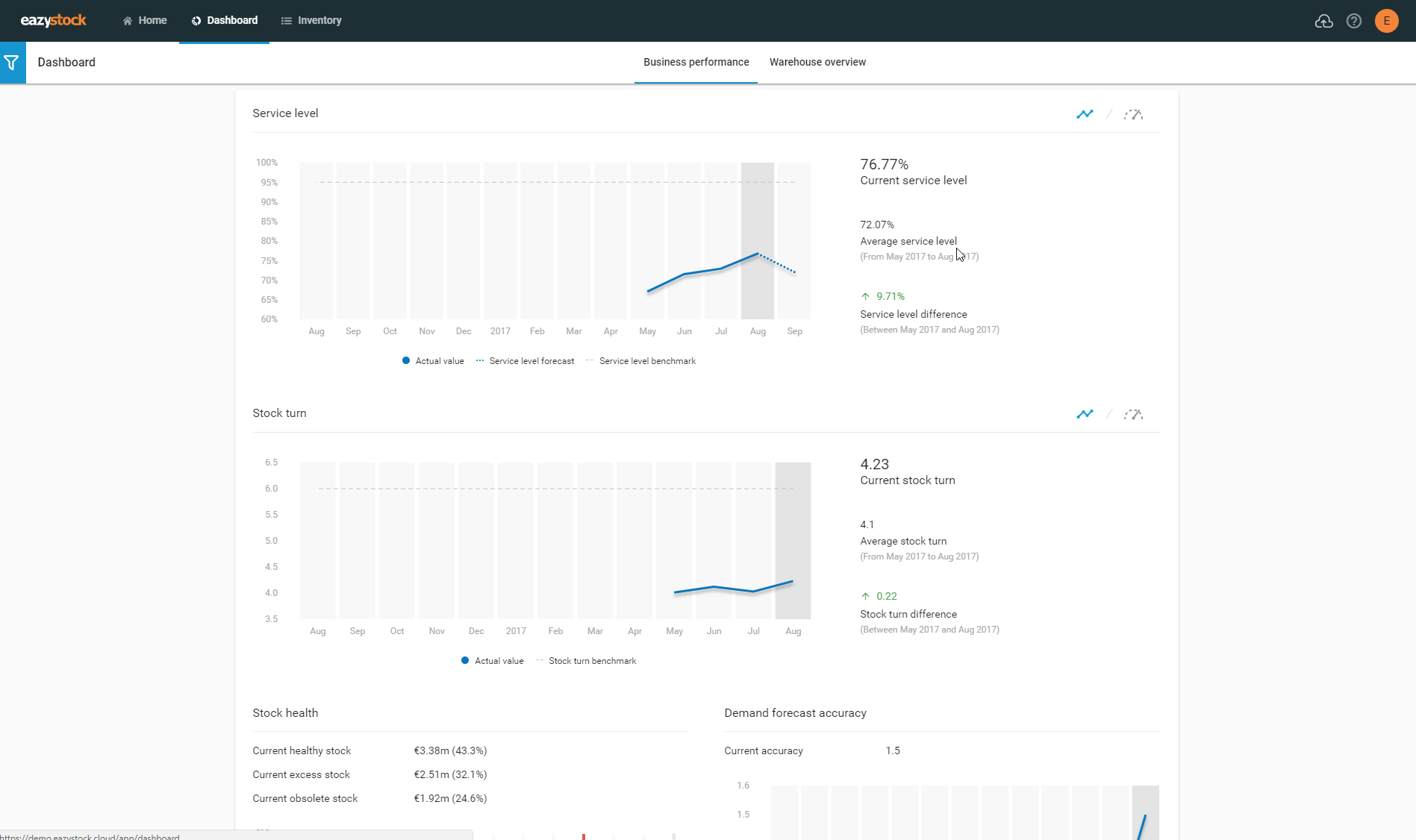 Business performance dashboards with graphs EazyStock