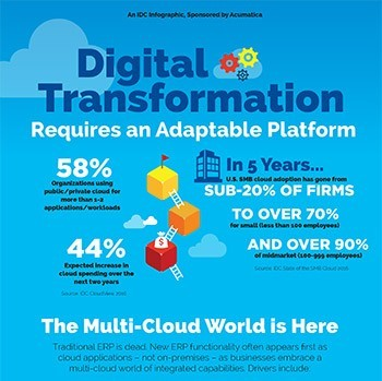 Digital Transformation Requires an Adaptable Platform