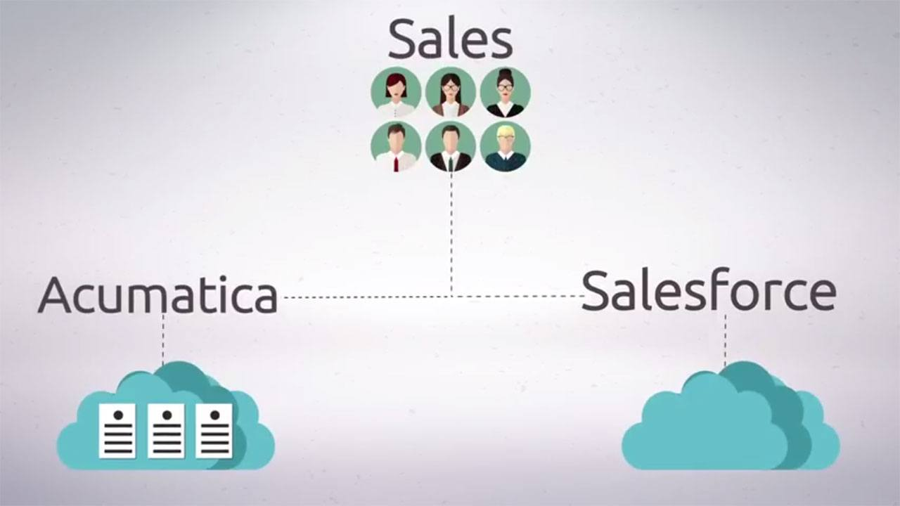 Commercient SYNC Salesforce Integration