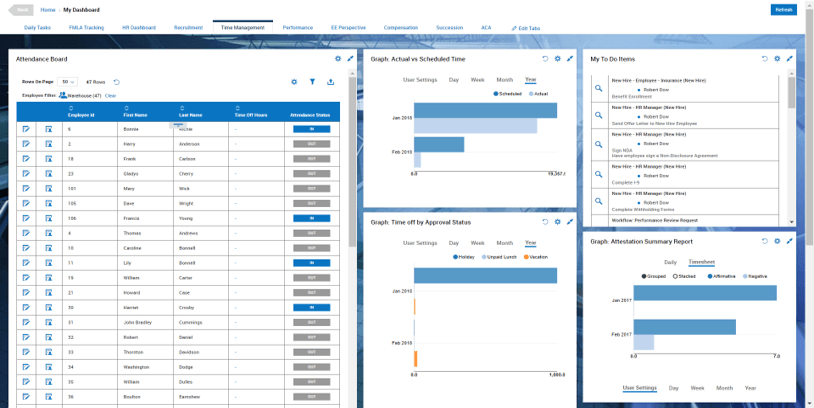 Time and Labor Management Dashboard