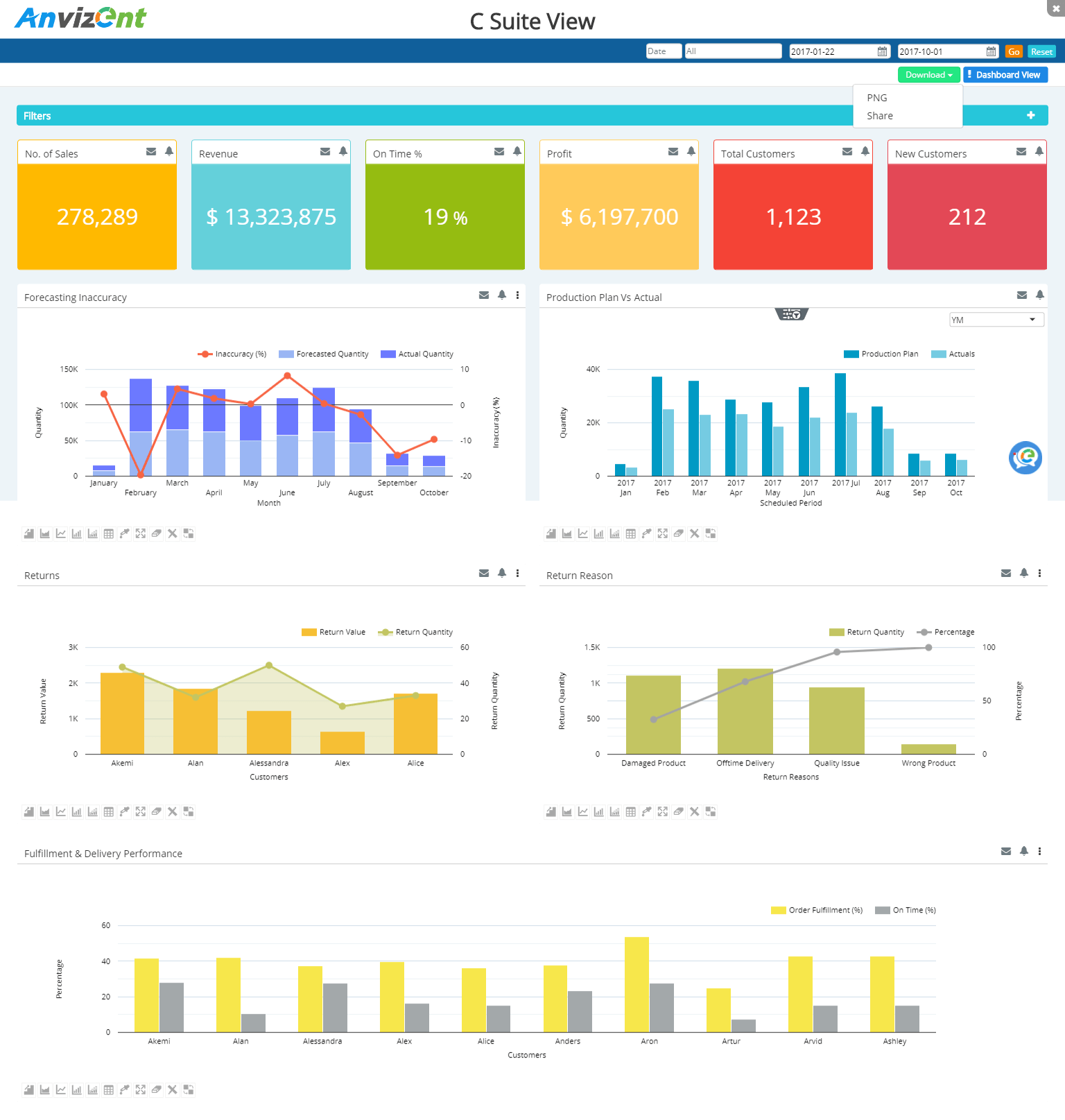 Anvizent Dashboards for Priority ERP - C Suite View
