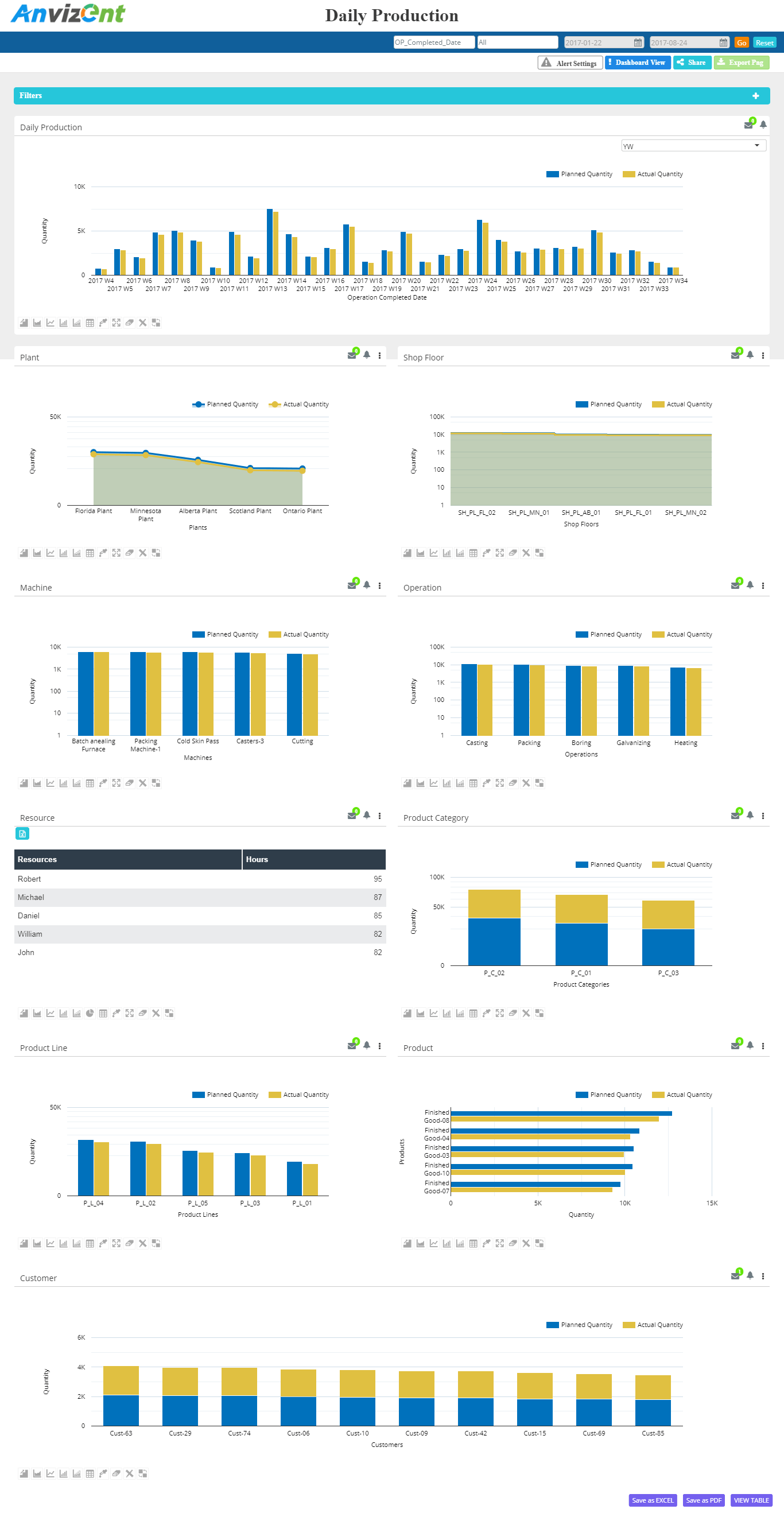 Anvizent Dashboards for Priority ERP - Daily Production