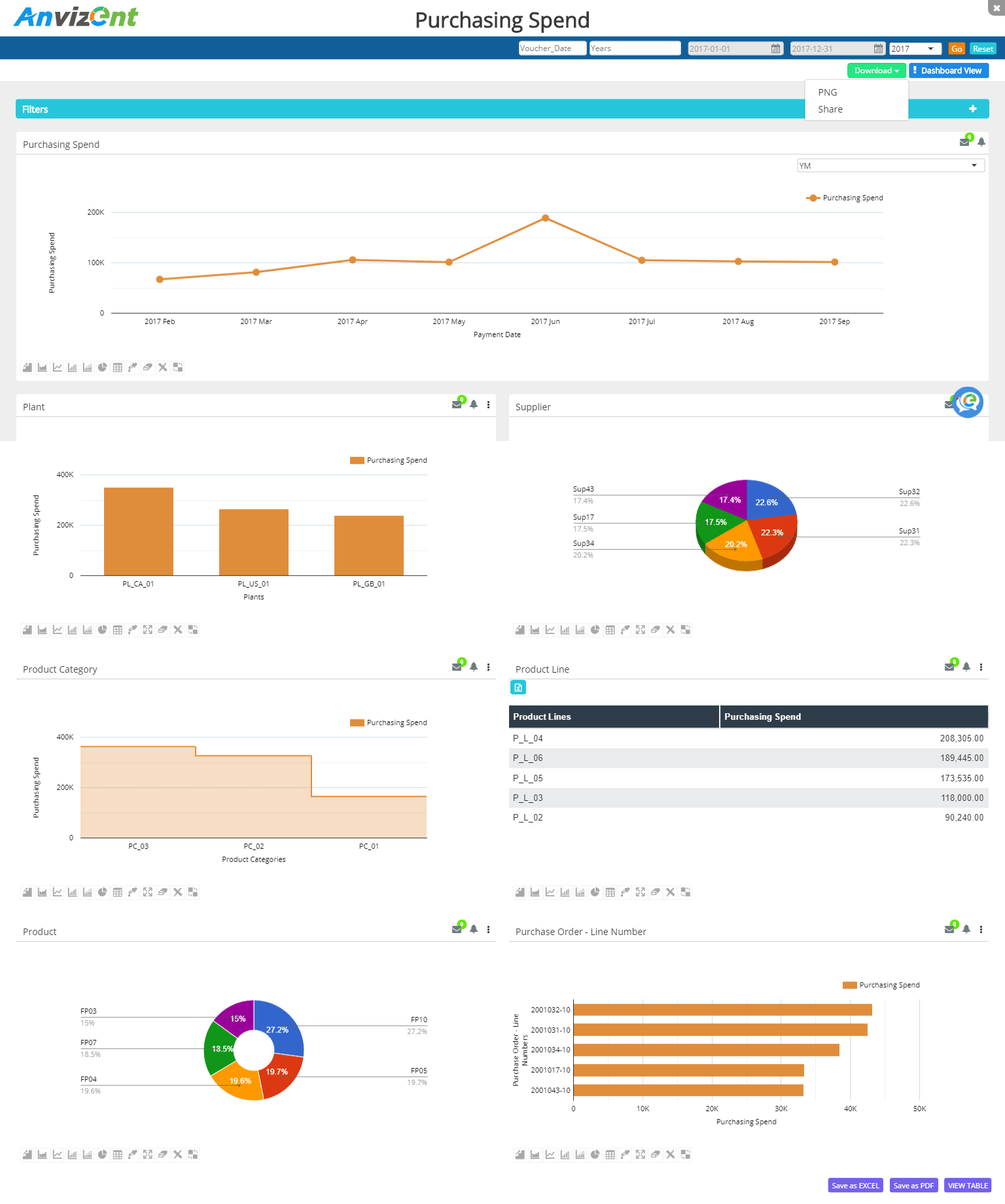 Anvizent Dashboards for Priority ERP - Purchasing Spend