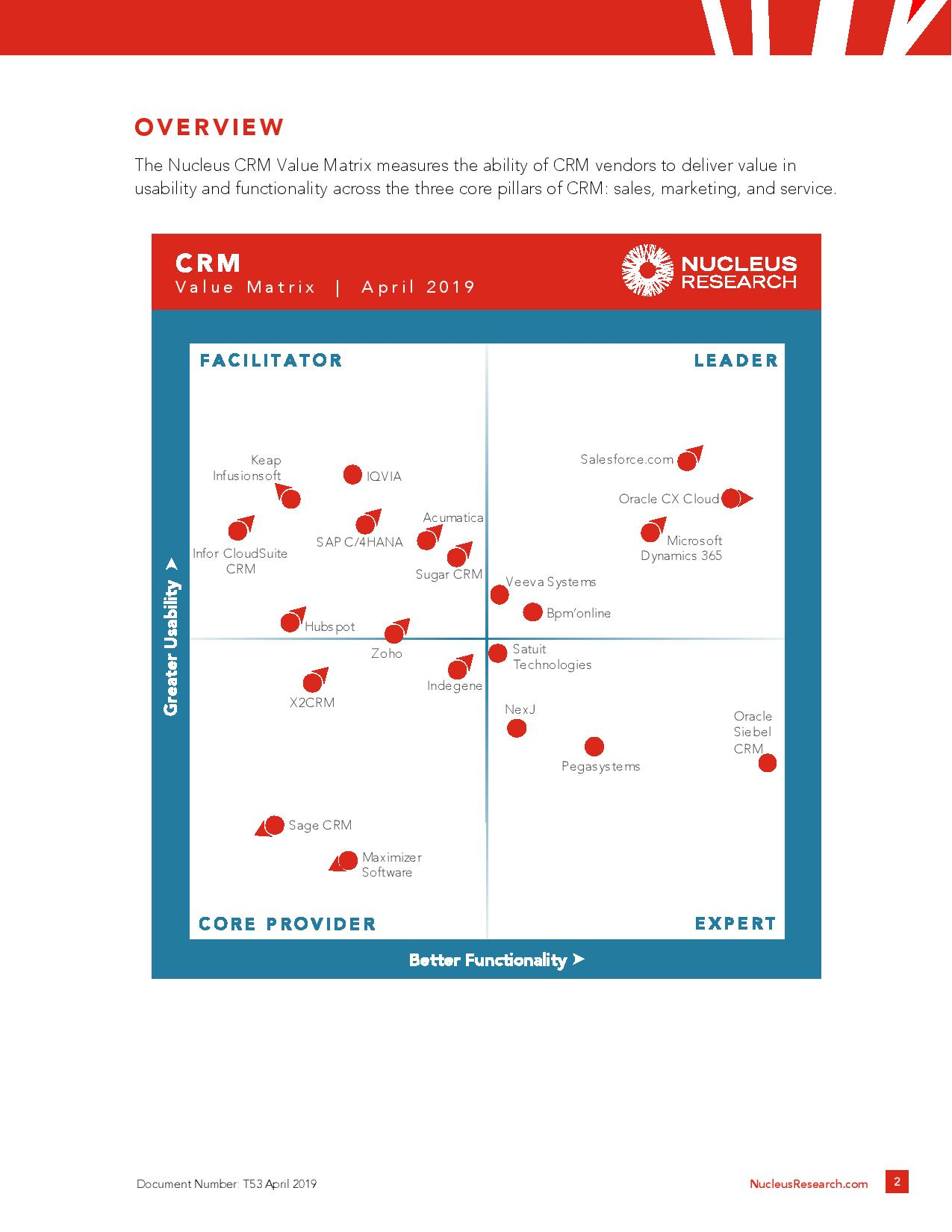 Comparing Different Types of CRM Technology?, page 1