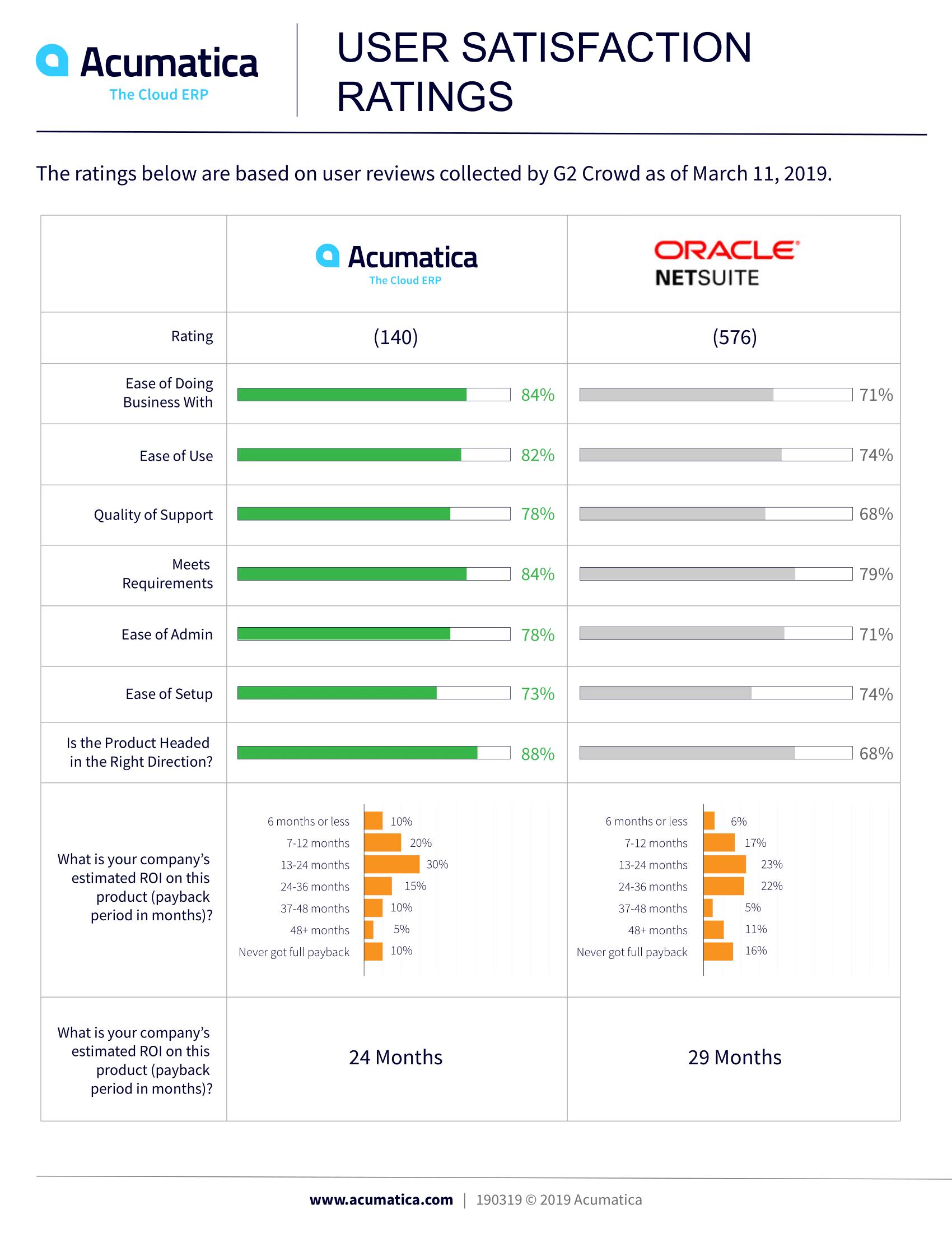 Acumatica vs. NetSuite: Nine Categories, One Winner, page 0