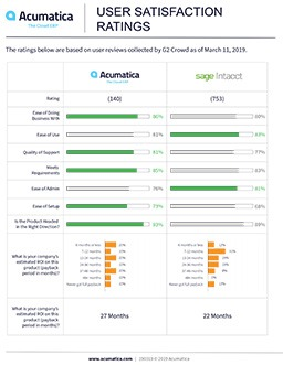 G2Crowd User Satisfaction Ratings 2019 (Sage Intacct)