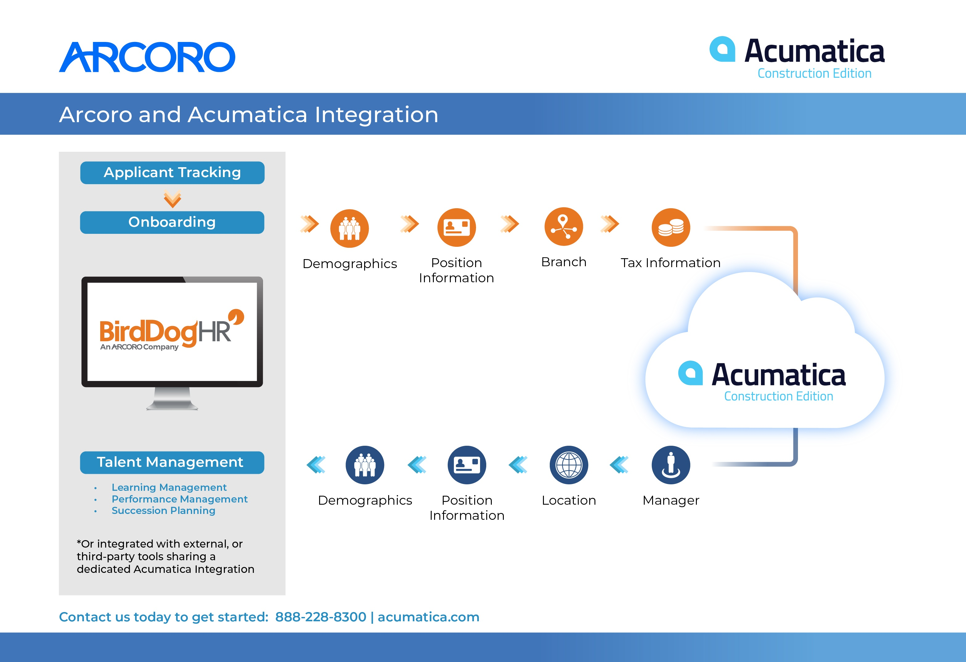 Acumatica and Arcoro Partnership Infographic_7.16.1-01