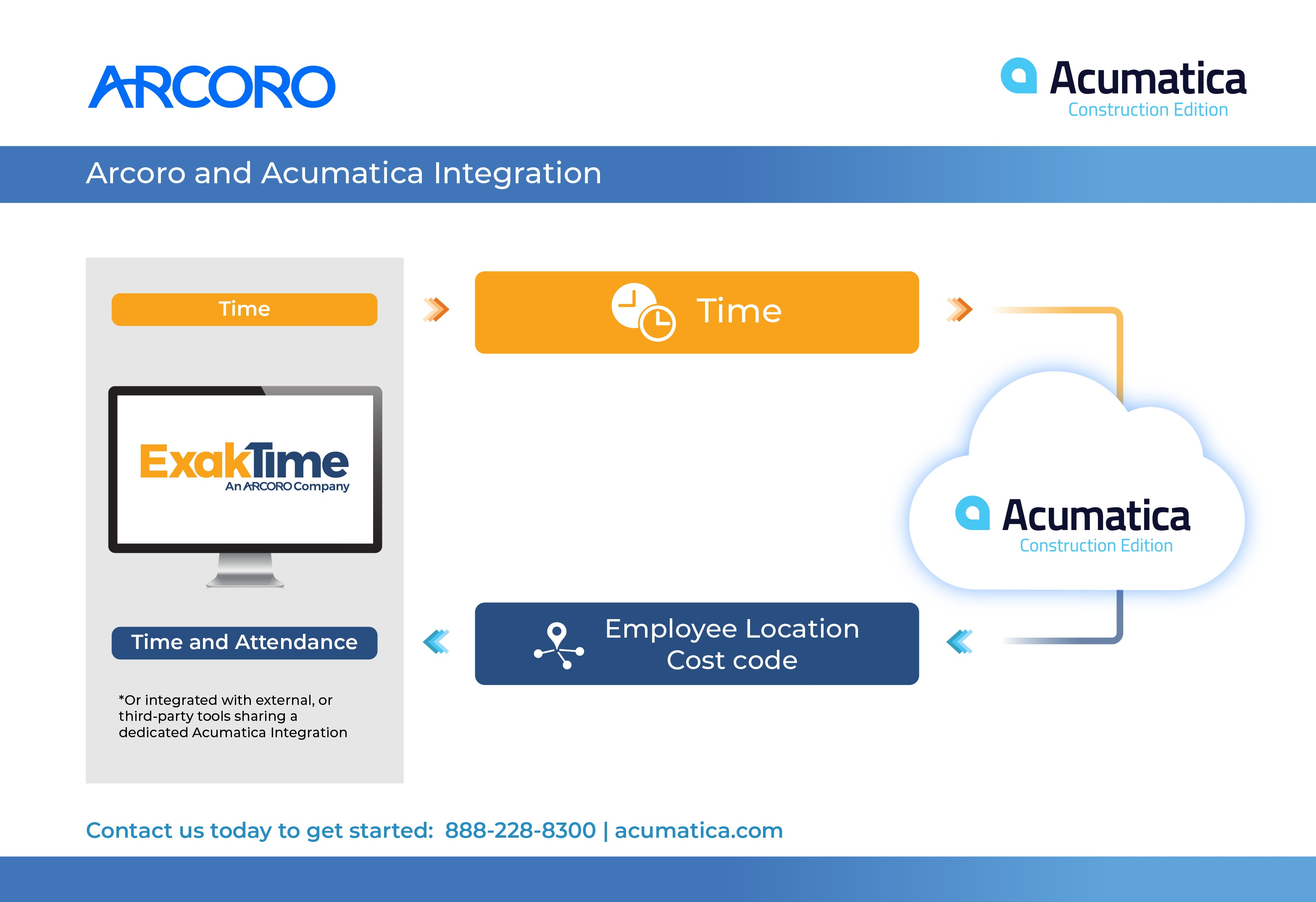Arcoro Acumatica (ExakTime) Infographic_7.9.1_vv