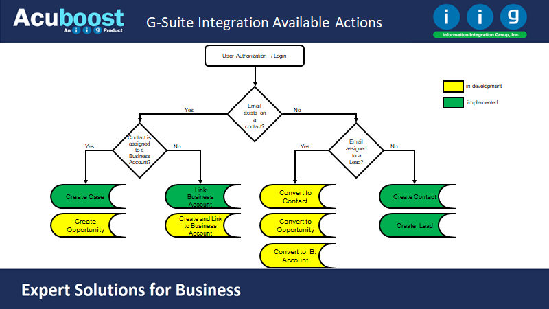 G-Suite Integration Available Actions
