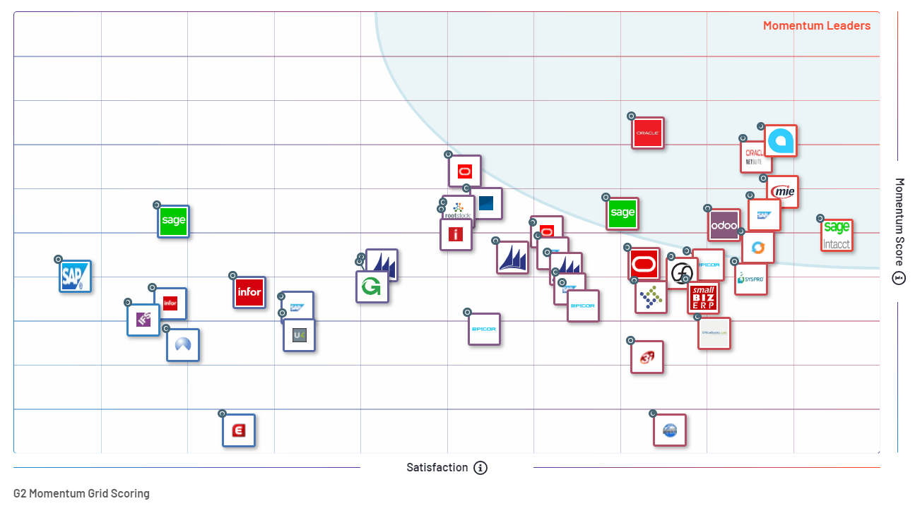 G2 Momentum Grid Report for ERP Systems | Spring 2020