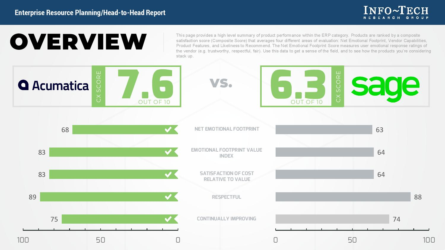 ERP Software Reviews: Acumatica vs. Sage, page 1