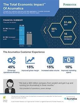 Total Economic Impact Infographic