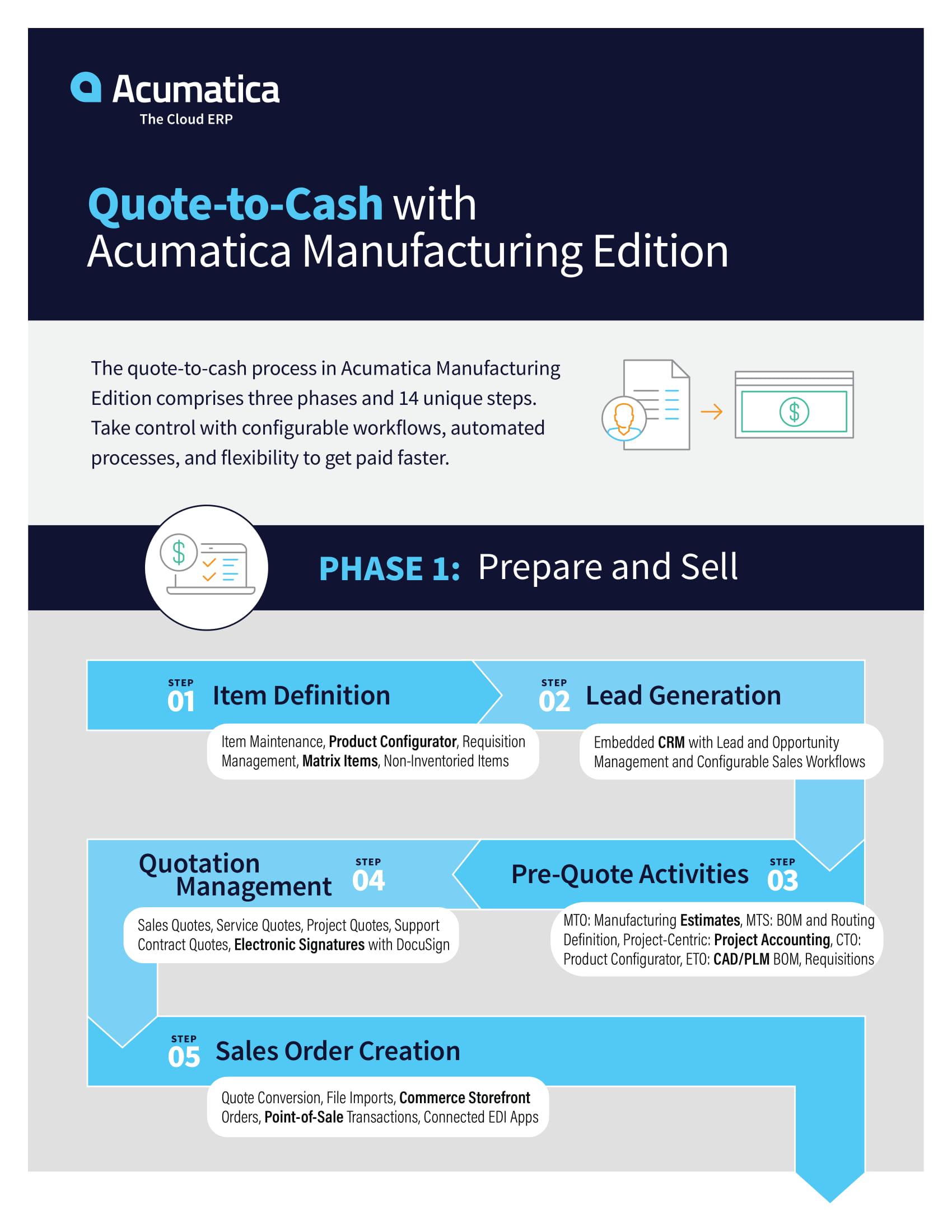 Quote-to-Cash Process Diagram