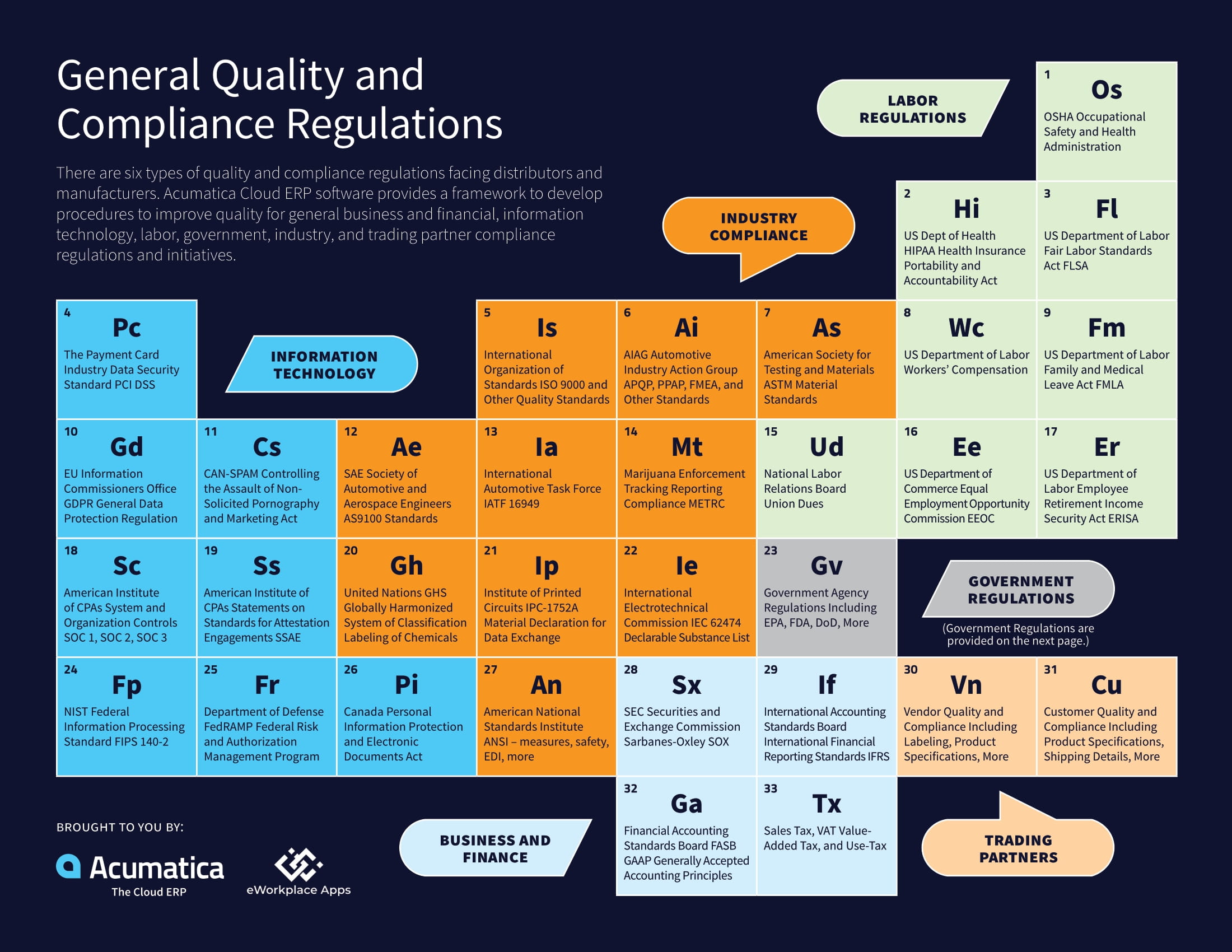 Introducing the Ideal ERP Software for Regulatory Compliance, page 1