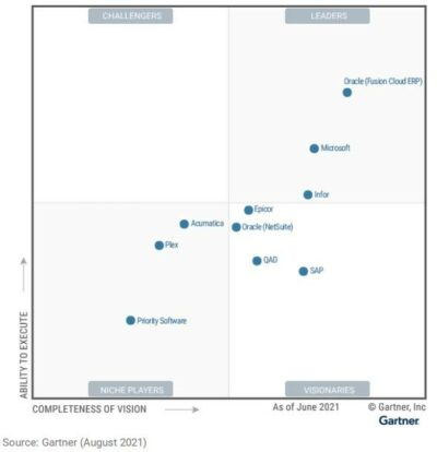 2021 Gartner® Magic Quadrant™ for Cloud ERP for Product-Centric Enterprises