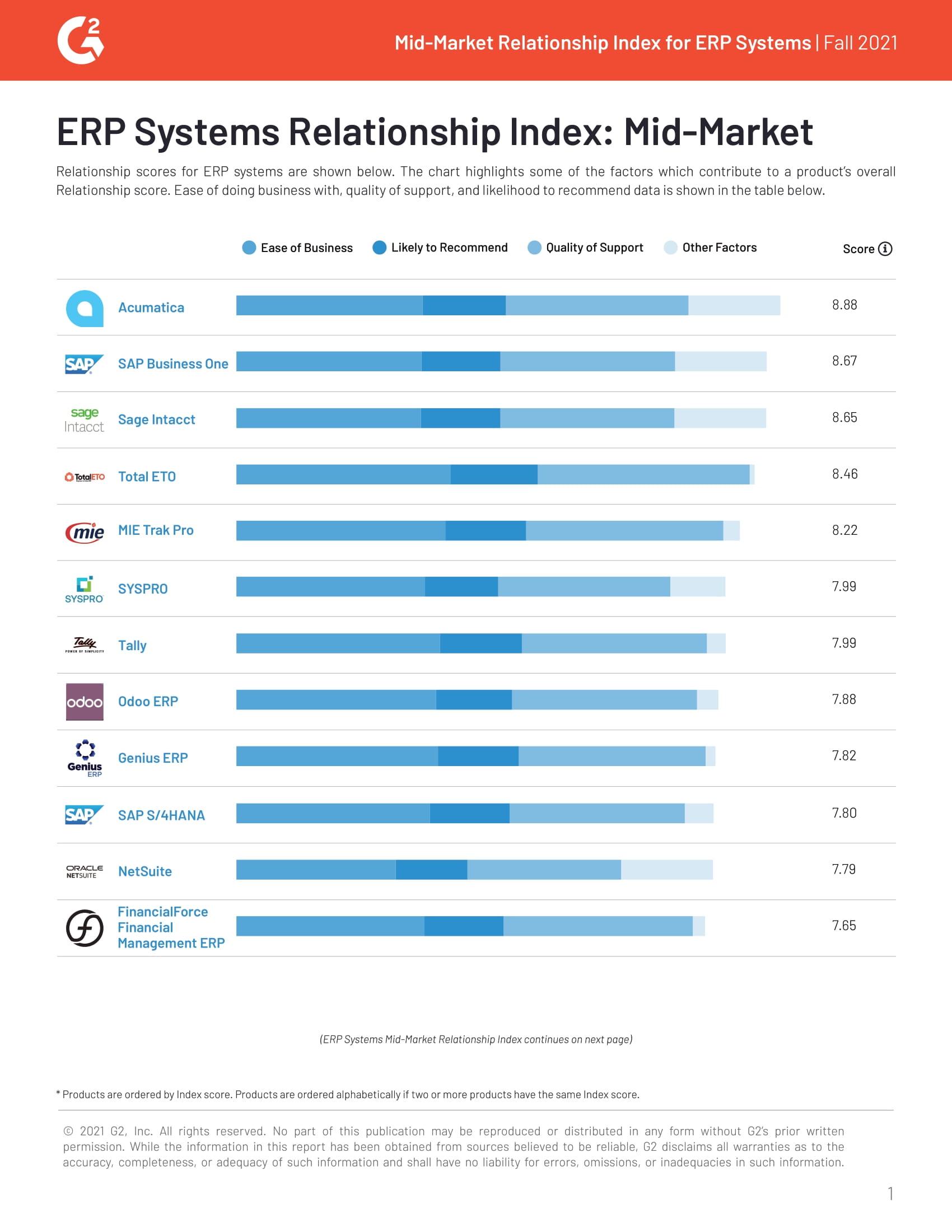 Acumatica Ranks #1 in Mid-Market Relationship Index