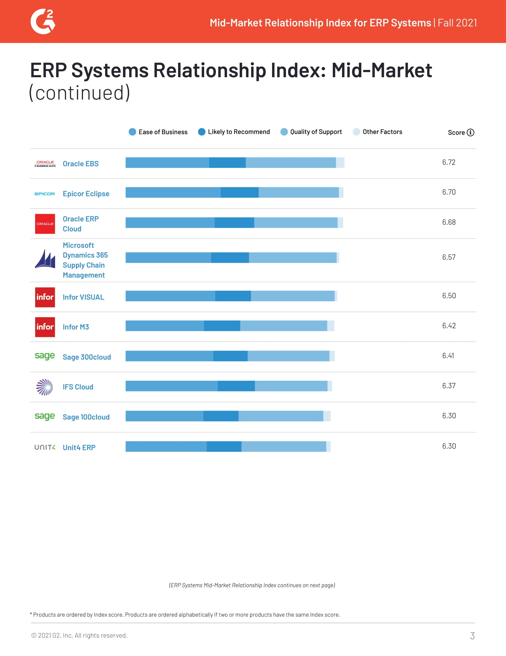 Acumatica Ranks #1 in Mid-Market Relationship Index, page 2
